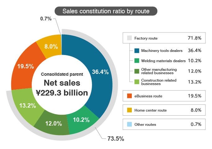 Sales constitution ratio by route